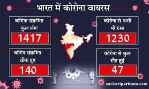 Coronavirus India Latest Update