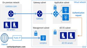 Active Directory क्या होता है?