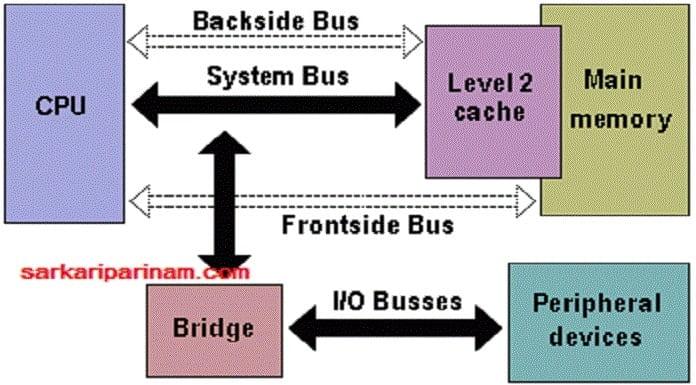 Backaside Bus क्या होती है ?