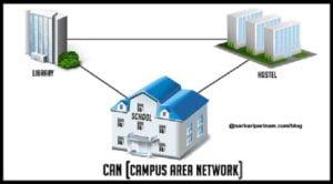 CAN (Campus Area Network) कैसे काम करता है ये जानकारी आवश्य ले।