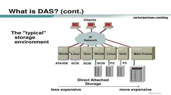 DAS (Direct Attached Storage)